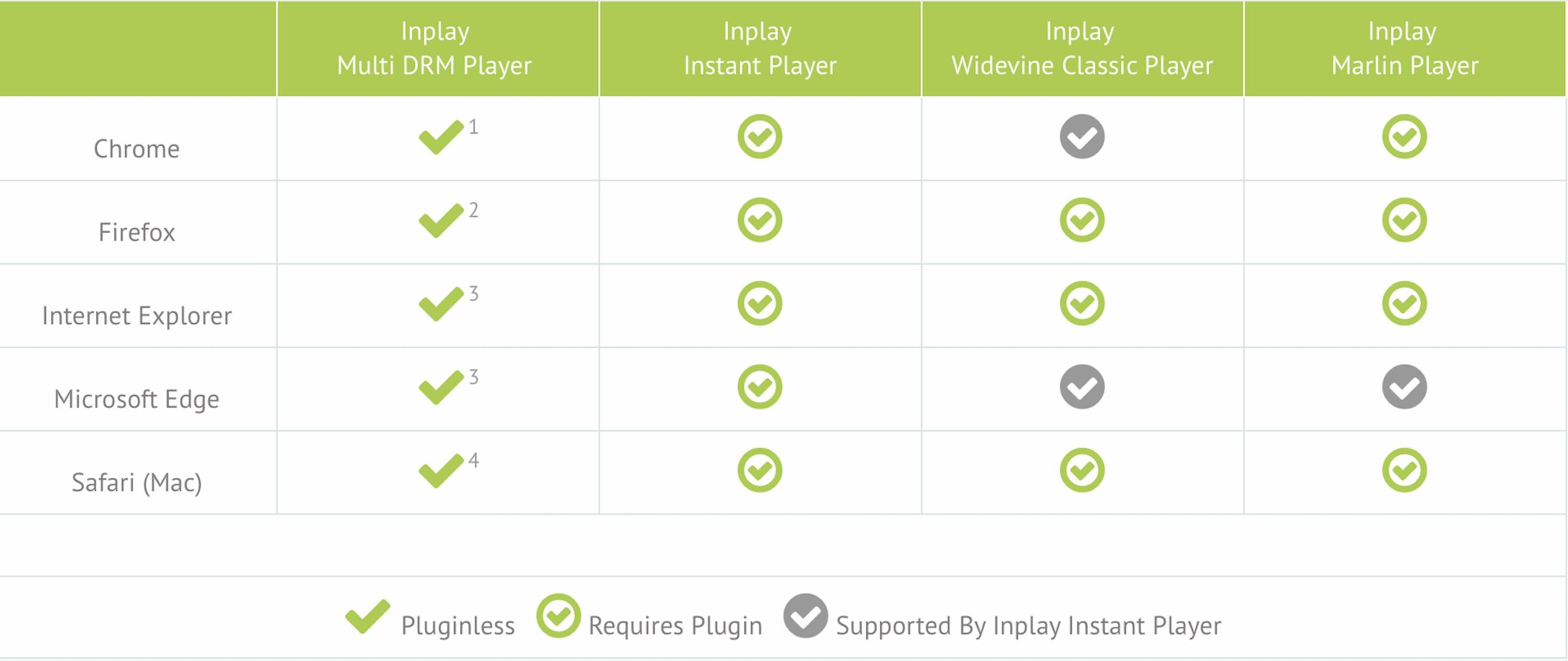 inplay web plays supported platform
